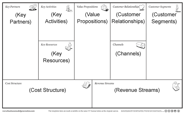 The 20 minute business plan business model canvas made easy business model canvas annoted 760 accmission