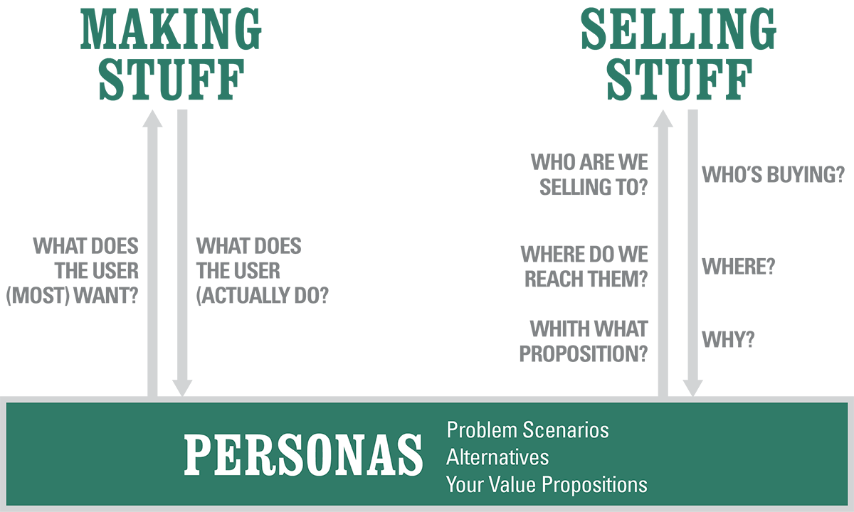 personas-why