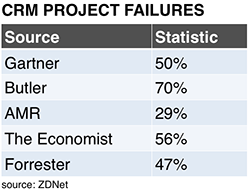 CRM-project-failures-sized