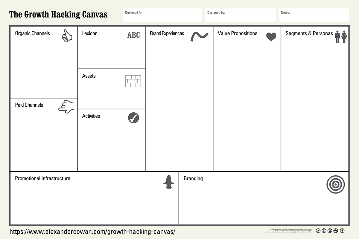 The Growth Hacking Canvas
